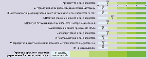 Оценка зрелости системы управления бизнес-процессами