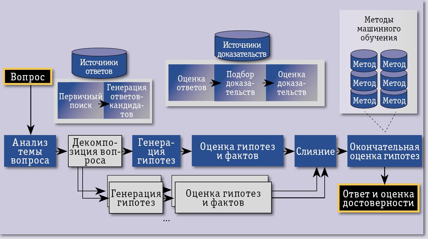 Открытые системы. СУБД №08/2011
