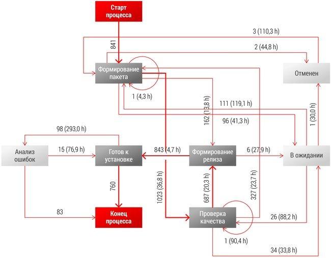 Визуализированный с помощью услуги PRO\зрение процесс