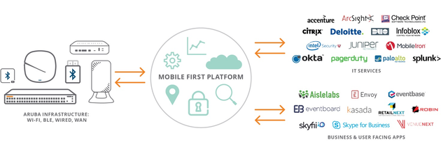 Aruba Mobile First