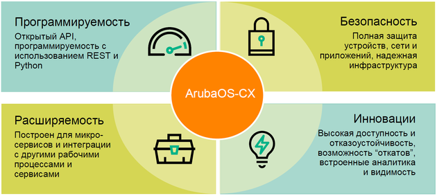 Network controls: Aruba OS