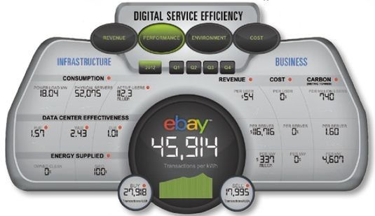Система eBay - Digital Service Efficiency (DSE)