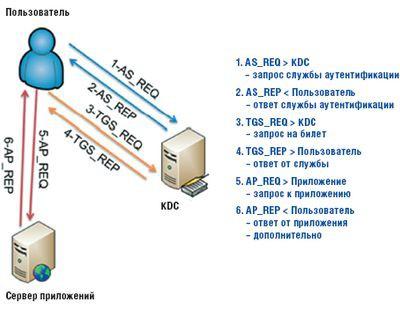 Протокол сетевой
