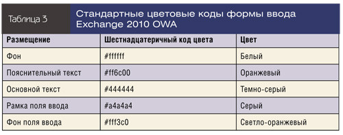 Стандартные цветовые коды формы ввода Exchange 2010 OWA