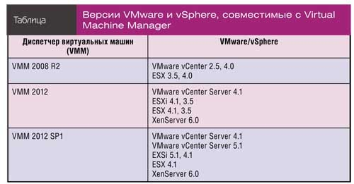 Интегрированное управление Hyper-V и vSphere | Windows IT