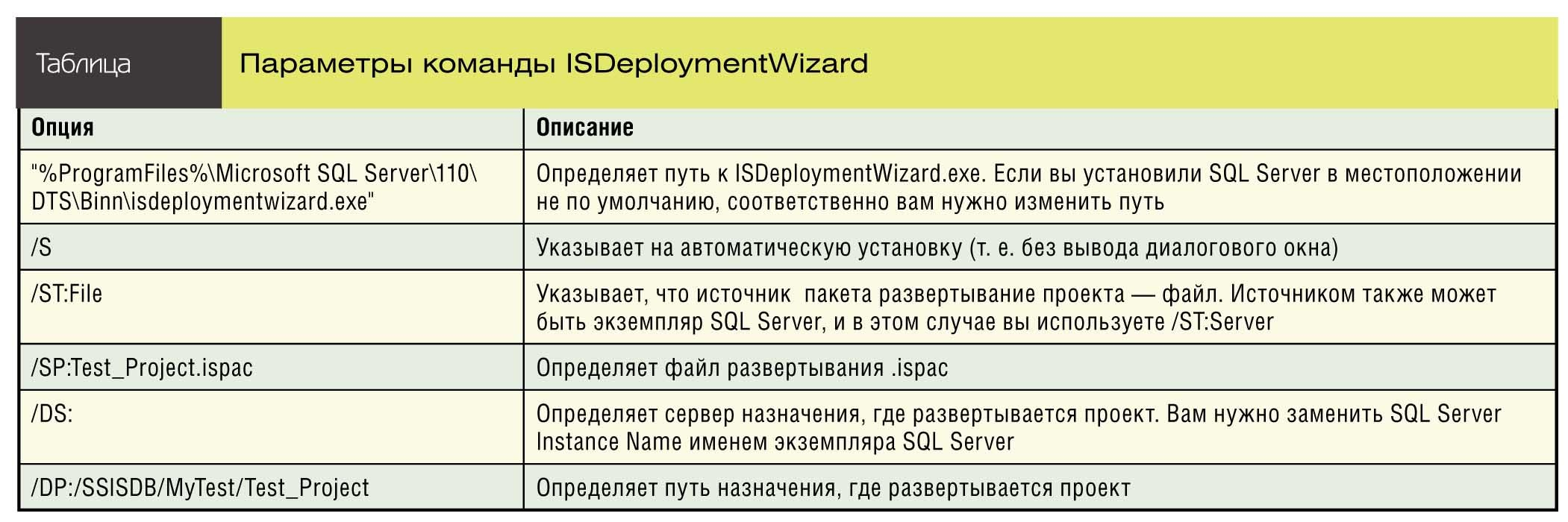 Параметры команды ISDeploymentWizard