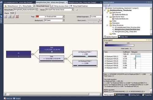 Пример дерева решения ARTXP в SSAS