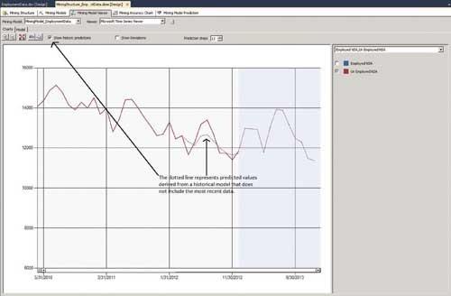 Сравнение актуальных результатов с результатами прогноза