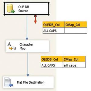 Сопоставление столбцов объекта PipelineBuffer и столбцов ввода и вывода компонентов
