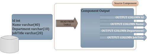 Исходный компонент, который строит коллекцию  выходных столбцов на основе столбцов исходной таблицы