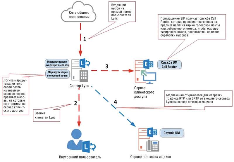 Схема обработки вызовов