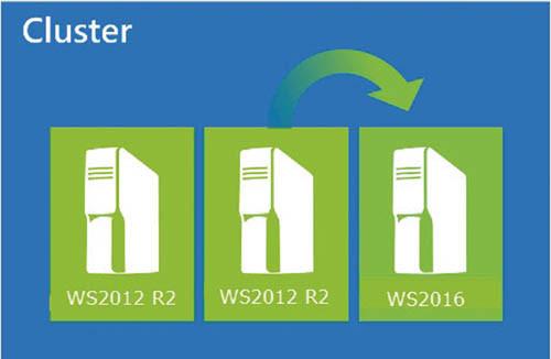Последовательные обновления для кластеров Hyper-V