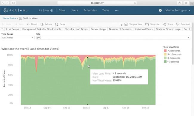 Обзор методов аналитики на современном предприятии | Windows