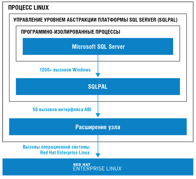 Уровень абстракции платформы Microsoft SQL Server (SQLPAL) на архитектуре Red Hat Enterprise Linux