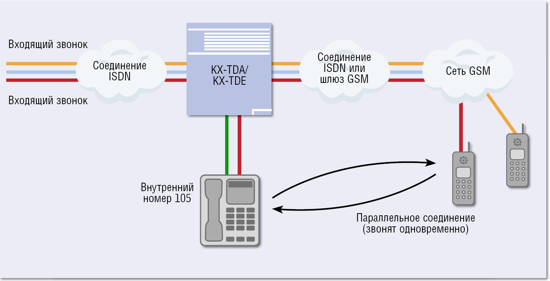 avaya инструкция переадресация