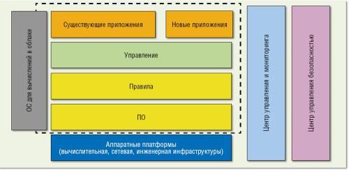 хостинг провайдеры россии