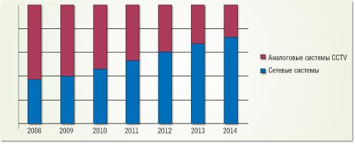Изменение пропорции продаж аналоговых и сетевых систем видеонаблюдения на российском рынке в денежном выражении (прогноз IMS Research, 2010 год).