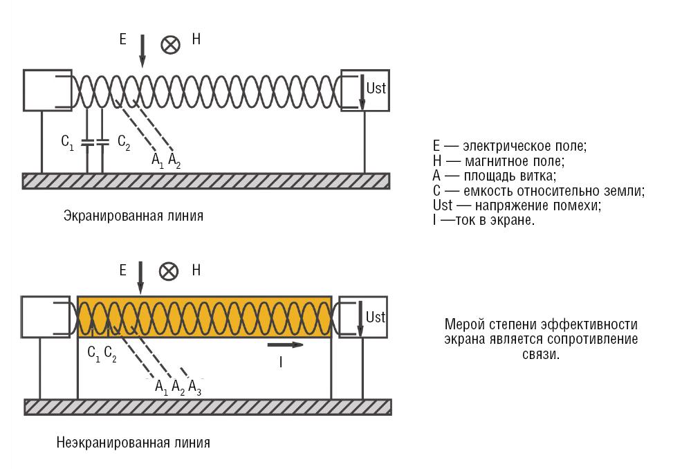 Симметричные кабельные цепи
