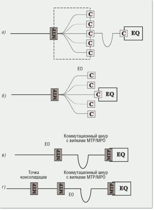 Переход на 40 и 100 гбит с в скс для цод