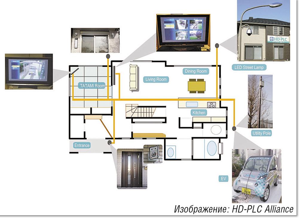 В Японии компания HD-PLC