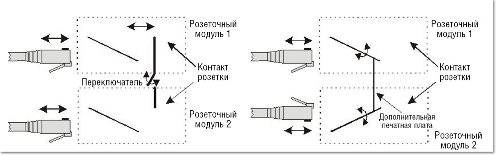 Схема реализации соединения
