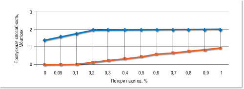 Рисунок 1. Допустимый диапазон потери пакетов при видео-конференц-связи.