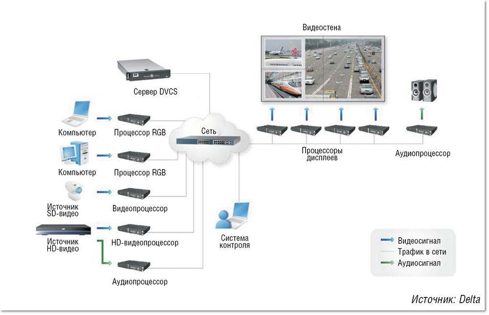 AV для ситуационных центров