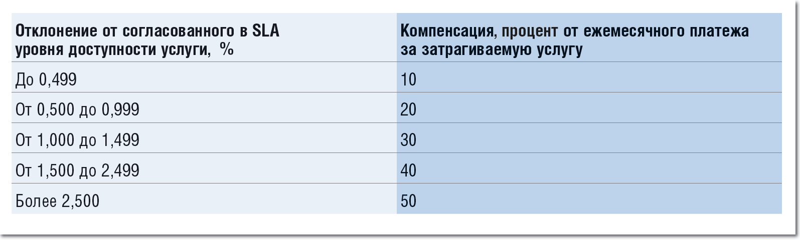 Схема и параметры компенсации