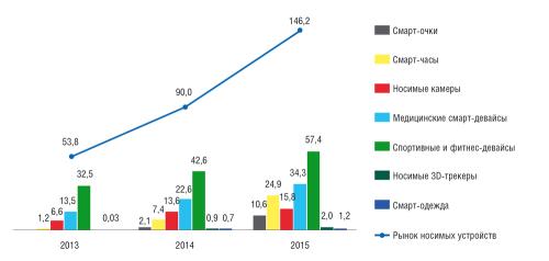 IoT уже здесь. Согласно данным ABI Research, медицинские смарт-устройства и фитнес-трекеры являются главным драйвером роста мирового рынка высокотехнологичных носимых устройств — в 2014 году продано 90 млн единиц такой продукции