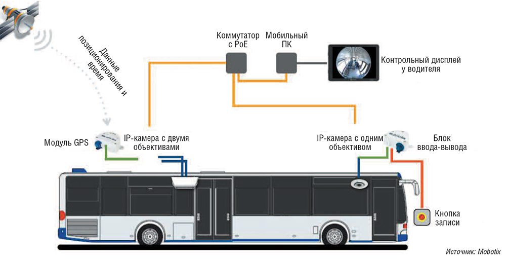 Видеоаналитика и машинное зрение от теории к практике Журнал  Пример использования системы видеонаблюдения на транспорте В автобусах применяются виброустойчивые камеры