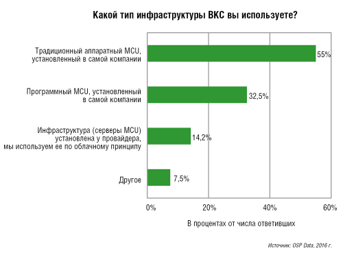 Тенденции российского рынка ВКС 3