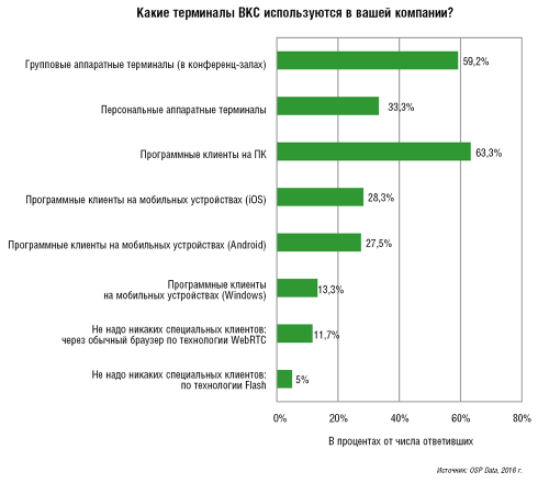 Тенденции российского рынка ВКС 6