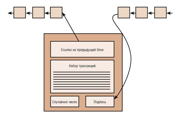 Рис. 1. Минимальное содержание блока из блокчейна