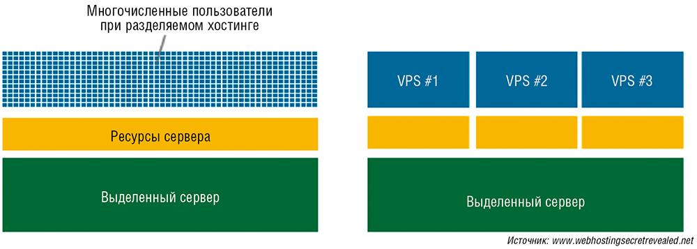 Физический хостинг серверов крупнейший европейский хостинг провайдер