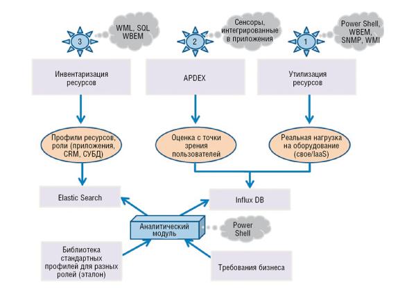 Принципы работы конечного ИТ-решения по автоматизированному анализу исайзингу ресурсов и его техническая составляющая (стек программных продуктов)