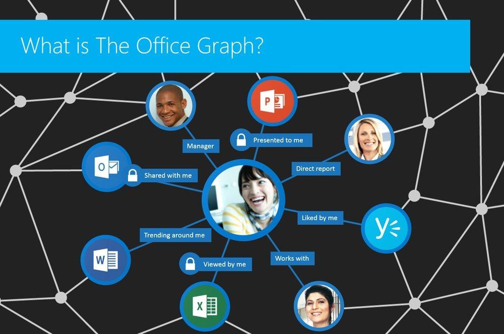 Delve находит нужных людей и файлы в Office 365