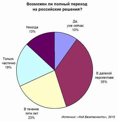 Две трети российских компаний готовы полностью отказаться от зарубежных решений по безопасности