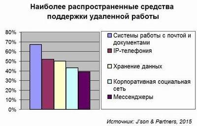 i 800 К 2020 году удаленная работа сэкономит России более триллиона рублей interest biznes