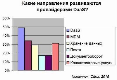 Сервисы DaaS набирают популярность