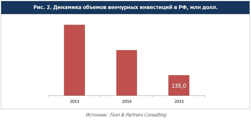 В 2015 году количество венчурных сделок в России резко снизилось