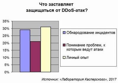 Практически треть компанийРФ оказалась неспособна сражаться сDDoS-атаками