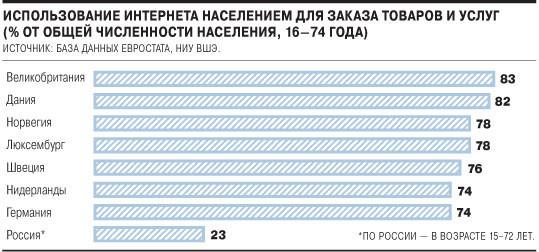Онлайн-покупки делает лишь четверть россиян