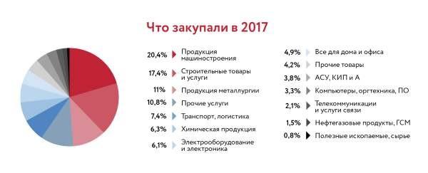 Российские компании потратили на электронные закупки в 2017 году 1,5 триллиона рублей