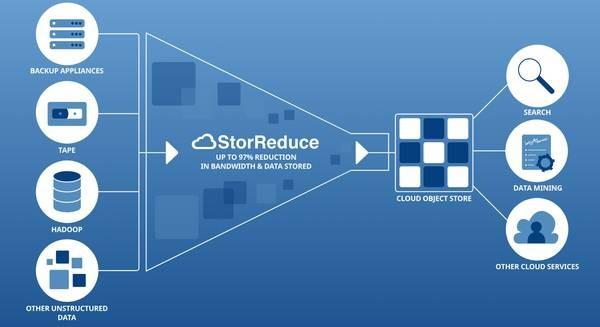 Pure Storage приобрела компанию StorReduce
