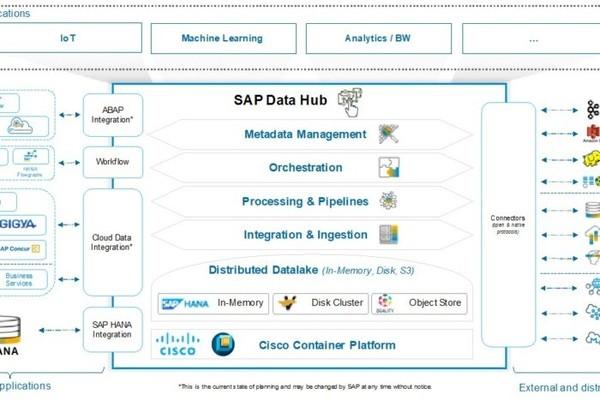Cisco и SAP помогут с интеграцией обширных наборов данных, рассеянных по разным облакам