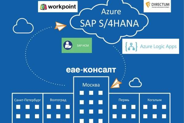 «ЕАЕ-Консалт» запатентовал первое облачное решение по бесшовной интеграции SAP S/4HANA и DirectumRX