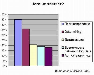 BI, QlikTech