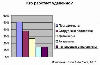 Computerworld Online Resize of dia 0617 1 %283699%29 К 2020 году удаленная работа сэкономит России более триллиона рублей interest biznes