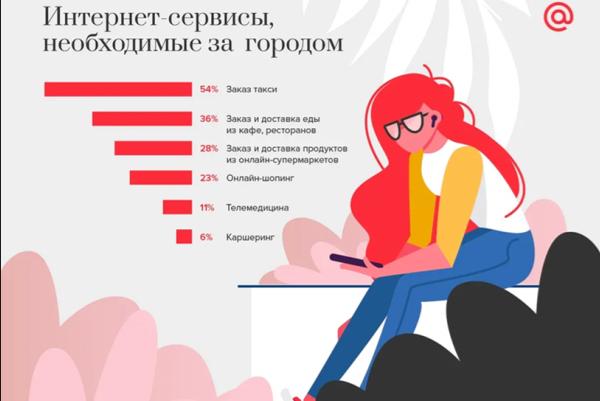 Mail.ru Group: 76% пользователей летом проводят время в социальных сетях