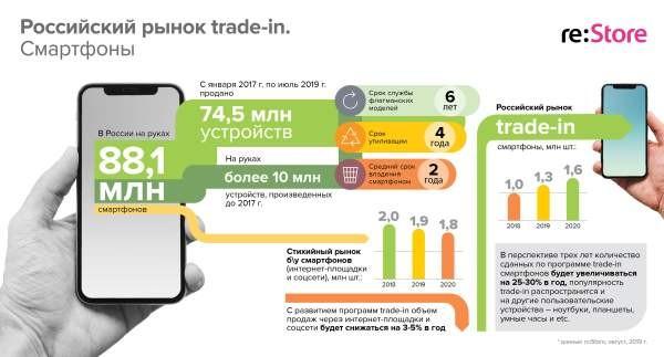 Российский рынок trade-in смартфонов обгонит продажи б/у-техники